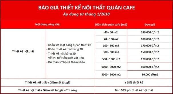 bang-gia-thiet-ke-noi-that-quan-cafe